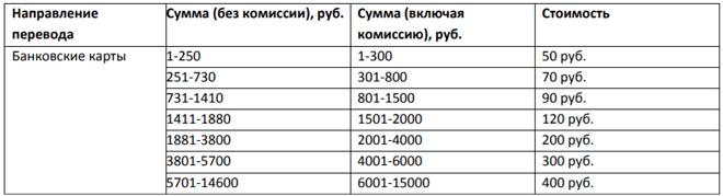 комиссия за перевод