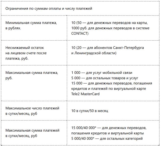 Изображение - Как перекинуть деньги с мотива на теле2 ogranicheniya
